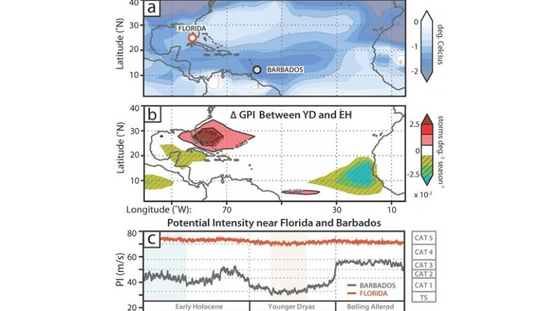 Figure 3 from the paper: Simulated changes in climatic controls on hurricane activity between the Younger Dryas (YD, 12.0-12.5 ka) and early Holocene (EH, 10.2-10.8 ka). A: Spatial difference in storm season surface temperature (Tsfc). B: Spatial difference in genesis potential index (GPI), averaged for each Transient Climate Evolution Experiment (TraCE) interval (see text). C: Filtered (20 yr) time series of maximum potential intensity (PI) near the Dry Tortugas (red) and Barbados (gray) from 13,850 yr ago through the EH. CAT - category; TS - tropical storm. Credit M.R. Toomey et al. and The Geological Society of America journal Geology