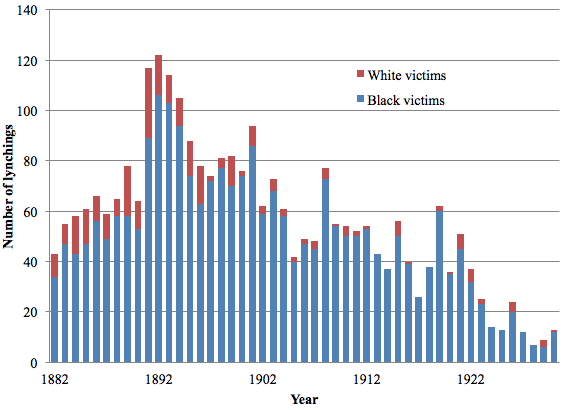 Source: Project HAL (Historical American Lynching) database.