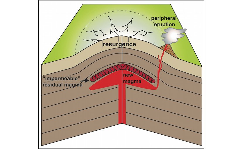 Following a large caldera-forming eruption some magma remains in the magma reservoir.This magma cools, its viscosity increases, and when new magma is injected, the magma left over after the caldera-forming eruption stops the fresh magma from propagating to the surface and promotes caldera resurgence.