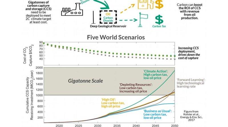 Comparing world scenarios and CCS development