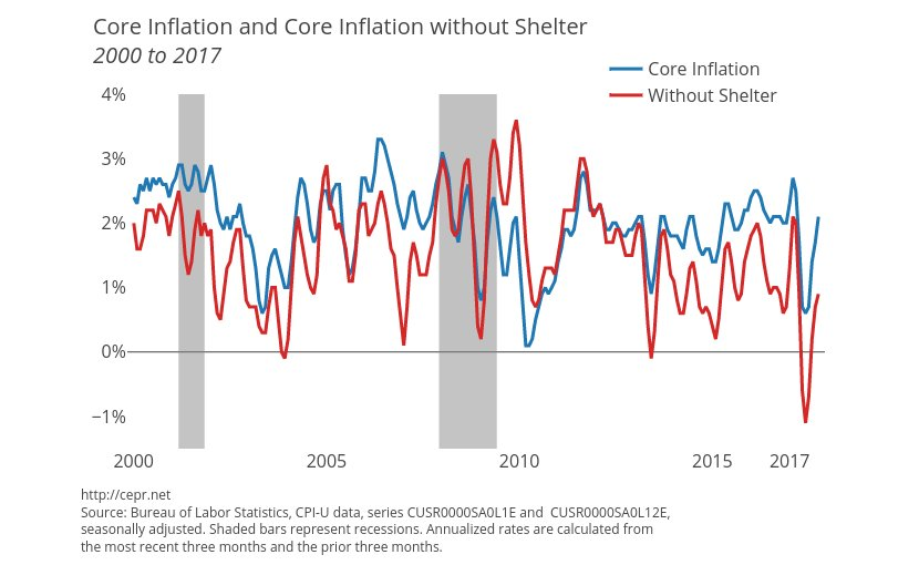 Core Inflation and Core Inflation without Shelter, 2000 to 2017. Source: CEPR