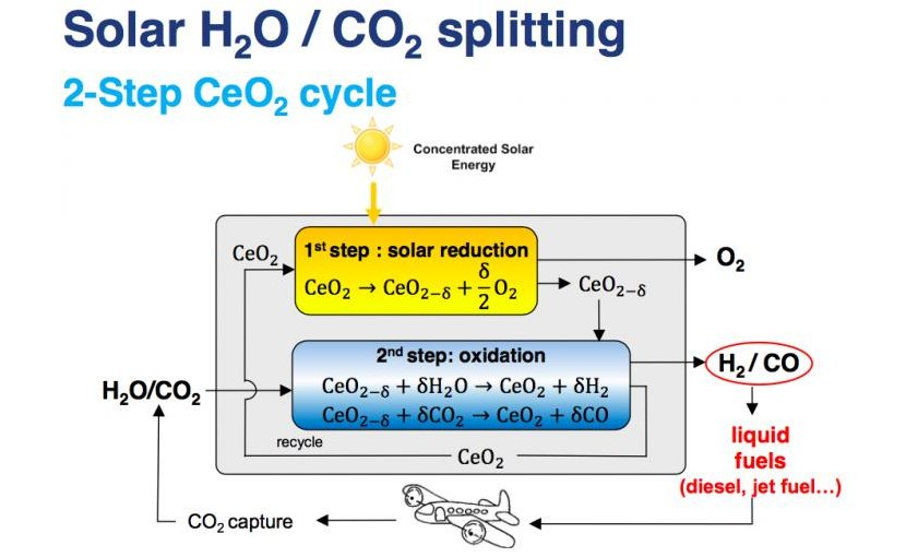 Diagram of the chemical process for concentrated solar splitting of H2O / CO2 from Philipp Furler's presentation at the 23rd SolarPACES Annual Conference. Credit Philipp Furler