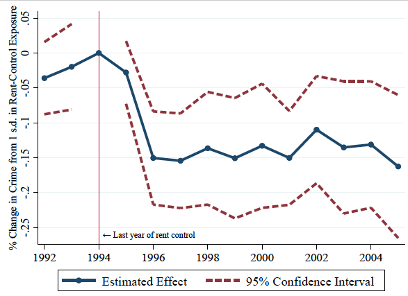 Notes: Figure plots event study coefficients for the effect of a standard deviation increase in Rent Control Intensity (RCI) on total crime per area, 1992–2005. RCI measures the intensity with which a block was exposed to rent controlled properties prior to 1995. Plotted estimates are coefficients on RCI x Year variables from an event-study regression in which the dependent variable is total crime per 1,000m2. The specification includes year and block fixed effects. The year 1994 is the omitted RCI x Year category. Robust standard errors are clustered at the block level. The vertical line 1994 indicates the year preceding rent decontrol.