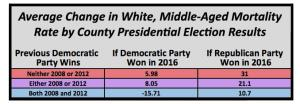 A chart showing the average change in the premature deaths of 45-54 year-old white people in roughly 91 percent of US counties, broken down by presidential election results. Credit  Courtesy of Drexel University.