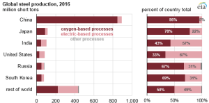 Source: U.S. Energy Information Administration, based on World Steel Association, World Steel In Figures 2017