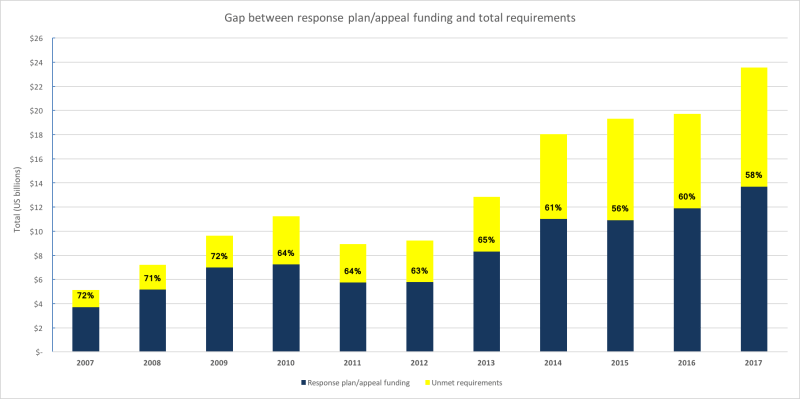 Figure 1: Trends in response plan requirements/appeal funding and total raised. ​​Notes: The percentage labels shown in each bar represent the global appeal coverage for each year. Amounts shown for 2017 are figures for the year to November. Source: data from FTS.