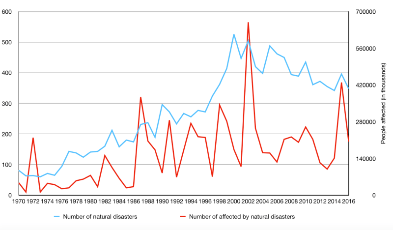 Figure 2: Number of disasters and people affected, 1970–2016. Source: EM-DAT Emergency Events Database, Université Catholique de Louvain—CRED.