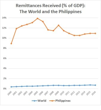 Hefty part of GDP: Remittances from overseas workers represent more than 10 percent of GDP for the Philippines (Source: World Bank estimates, based on data from the IMF, OECD and World Bank)