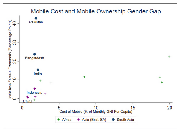 Ownership data are averaged across 2014, 2015, 2016 and are from the Pew Global Attitudes Survey. The sample is restricted to countries where the male ownership rate is within 15% points of India's male ownership rate.