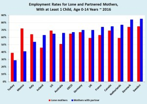 Family income: Government policies and economic stability contribute to whether nations experience a higher workforce participation rate among mothers with partners versus mothers without partners (Source: OECD).