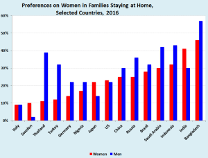 Home work: Generally, more men than women prefer that women stay at home to care for families, but in Sweden, Japan, the United States and India, the preference runs stronger among women (Source: ILO and Gallup)