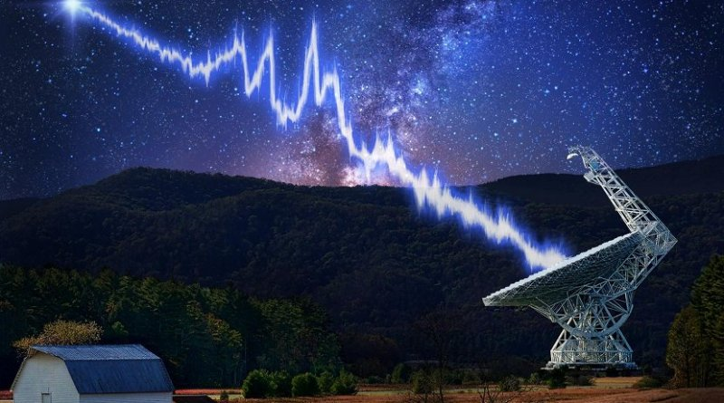 The 100-meter Green Bank Telescope in West Virginia is shown amid a starry night. A flash from the Fast Radio Burst source FRB 121102 is seen traveling toward the telescope. The burst shows a complicated structure, with multiple bright peaks; these may be created by the burst emission process itself or imparted by the intervening plasma near the source. This burst was detected using a new recording system developed by the Breakthrough Listen project. Credit Image design: Danielle Futselaar - Photo usage: Shutterstock.com