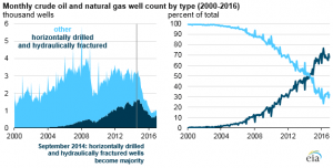 Source: U.S. Energy Information Administration, based on DrillingInfo Inc. and IHS Markit