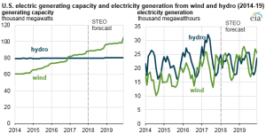 Source: U.S. Energy Information Administration, Preliminary Monthly Electric Generator Inventory and Short-Term Energy Outlook, January 2018