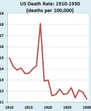 Outbreak: The US death rate spiked in 1918 due to influenza (Source: US Centers for Disease Control)