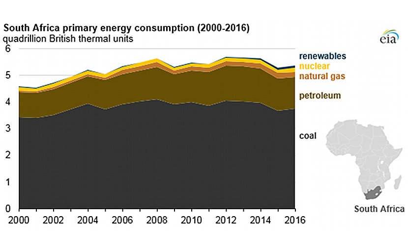 Source: U.S. Energy Information Administration, International Energy Statistics