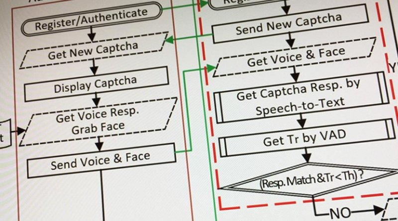 Image shows part of the flow diagram of the Real-Time Captcha system. Credit Georgia Tech