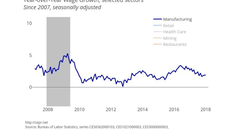 Year-over-Year Wage Growth for Selected Sectors. Source: CEPR.