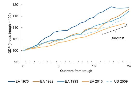 Source: ECB (area-wide model database), BEA, Eurostat