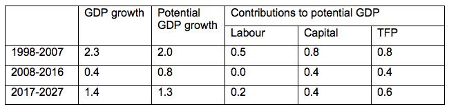 Source: DG ECFIN (update of McMorrow et al. 2015)