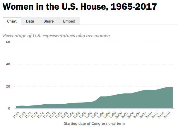 Source: Center for American Women and Politics, Rutgers University and U.S. House of Representatives. Note: Shows the share of female representatives at the outset of each term of Congress. Does not include delegates from the U.S. territories or District of Columbia. Pew Research Center