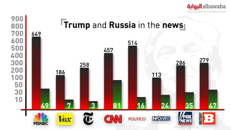 Table showing total stories published on Trump, Russia and collusion (Rami Khoury/Al Bawaba)