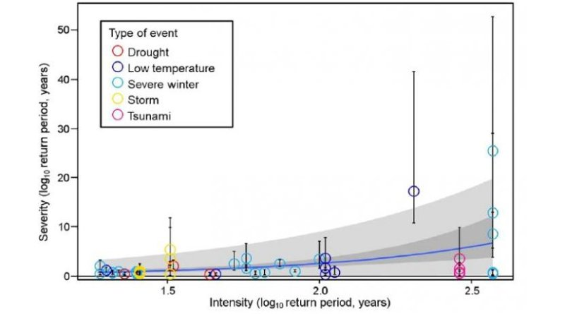 The return period was smaller for severity than for intensity up to an intensity return period of 61 years (log10 = 1.8). For less frequent disturbances, the return period of severity was greater than that of intensity. Credit Iwasaki A. and Noda T., Scientific Reports, Jan. 15, 2018