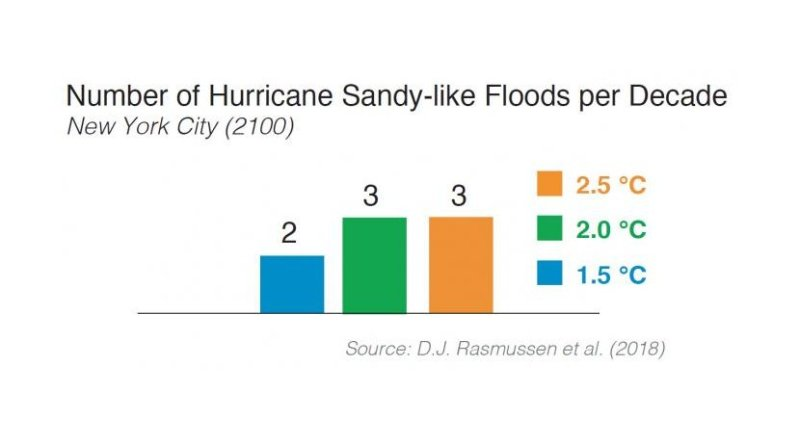 The study found that New York City can expect two Hurricane Sandy-like floods per decade by the year 2100 if global temperatures rise 1.5 degrees Celsius above pre-industrial levels, and three such events per decade if temperatures rise to 2.0 and 2.5 C. Credit DJ Rasmussen, Princeton University
