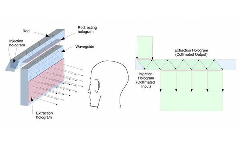 The new heads-up display uses holographic optical elements to inject an image into the glass, or waveguide (left). The light enters the glass and bounces back and forth between its front and back edges until it reaches another holographic optical element that extracts a small portion of light that leaves the glass with each bounce (right). The extraction holographic creates a viewable image, with each bounce proportionally increasing the eye box size for the image. Credit Pierre-Alexandre Blanche, University of Arizona