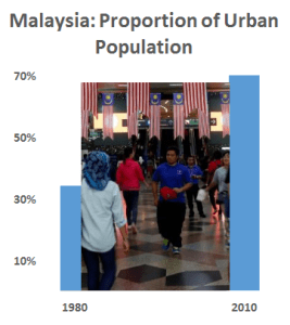 Urban shift: The proportion of Malaysia's urban population increased from 34.2 percent in 1980 to 71 percent in 2010 (Source: Department of Statistics Malaysia; photo of commuters in Kuala Lumpur, Reuters)