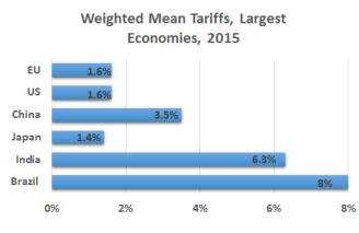 Trade landscape: Advanced economies typically have low tariff rates trending downward; averages can mask variations from zero to 100+ percent, and quotas and regulatory barriers present bigger obstacles (Source: World Bank).