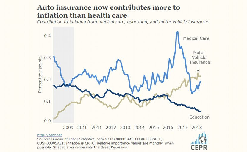 Auto insurance now contributes more to inflation than health care. Source: CEPR
