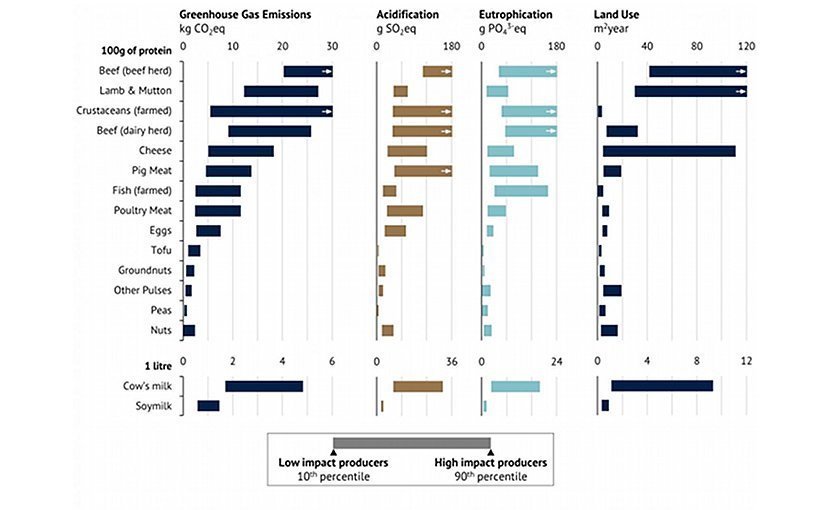 These graphs show environmental impacts for 9 animal and 6 vegetable products from a sample of ~9,000 farms around the world. Results for a further 25 food products covering ~30,000 farms, as well as results for water use are provided in the study. Credit Joseph Poore