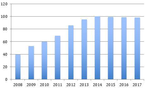 Spanish public debt-to-GDP ratio:  Source: Eurostat