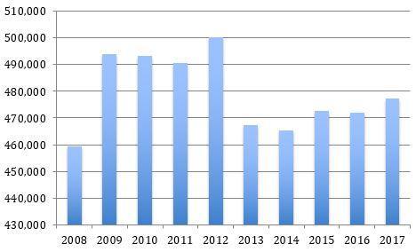 Spanish government spending in millions of Euros:  Source: Eurostat