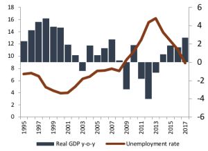 Figure 1 GDP growth and unemployment. Source: Statistics of Portugal.