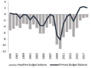 Figure 2 Budget balance (% GDP) Source: AMECO