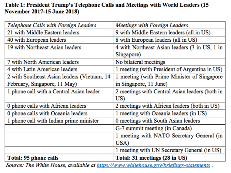 President Trump's Telephone Calls and Meetings with World Leaders (15 November 2017-15 June 2018)