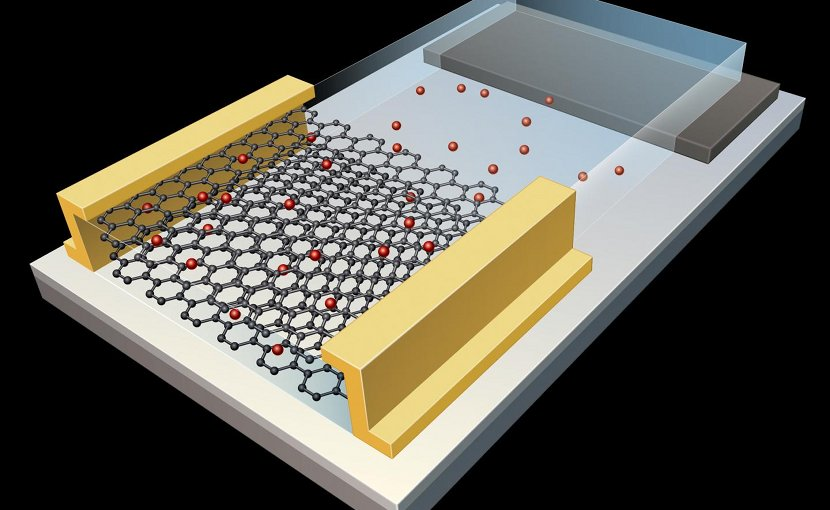 Pitt engineers built a graphene-based artificial synapse in a two-dimensional, honeycomb configuration of carbon atoms that demonstrated excellent energy efficiency comparable to biological synapses Credit Swanson School of Engineering