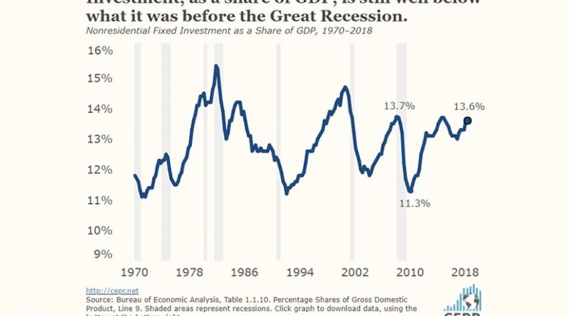 Investment, as a share of GDP, is still well below what it was before the Great Recession.