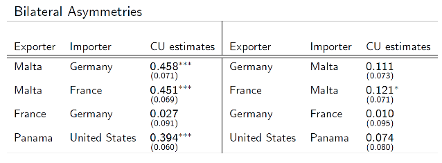 Notes: The table shows point estimates for currency union effects with standard errors reported in parentheses (asterisks denote significance). The estimates have to be exponentiated to obtain the trade effects. For example, for trade from Malta to Germany, we find a trade effect of 58 percent, which is computed as exp(0.458)-1.