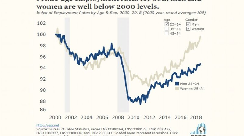 Prime-age employment rates for both men and women are well below 2000 levels.