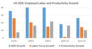 Growth prospects: US GDP growth depends on labor and productivity, and the prospects of substantial growth in either area for the United States are unlikely