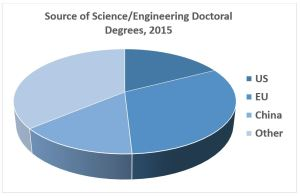 Innovation competition: More than 230,000 science and engineering doctoral degrees were awarded worldwide in 2015 (Source: National Science Foundation, Science and Engineering Indicators 2018)