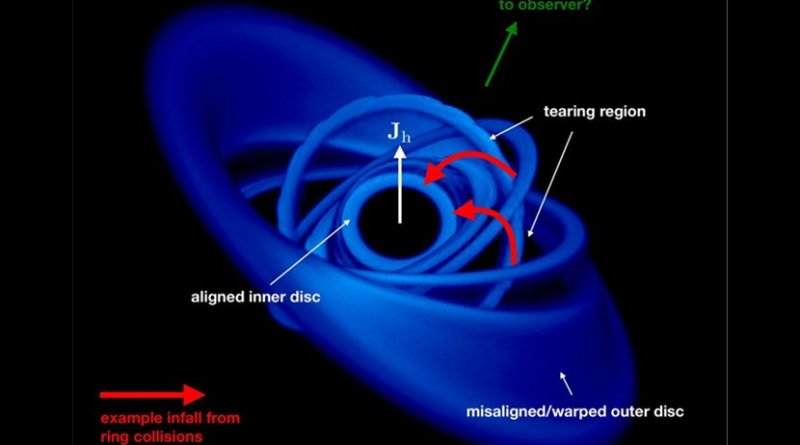 This is the characteristic disc structure from the simulation of a misaligned disc around a spinning black hole. Credit Credit: K. Pounds et al. / University of Leicester