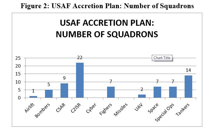 Source: Based on USAF data11