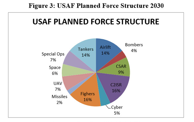 Source: Based on USAF data12