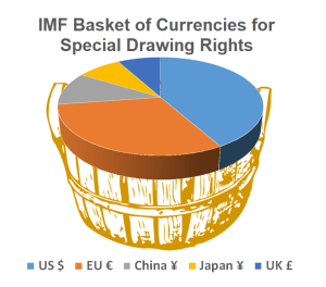 A changing basket: The International Monetary Fund reviews reserve currencies every five years and added the Chinese renminbi/yuan in 2015; criterion require that currencies are freely usable and widely traded (Source: IMF)