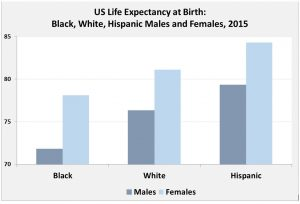 Inequality: Life expectancy can vary by years within one country among racial and ethnic groups, as is the case for whites, blacks and Hispanics in the United States (Source: US Center for Disease Control)