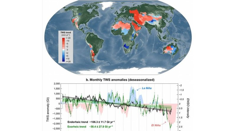 This figure shows terrestrial water storage changes in global endorheic basins from GRACE satellite observations, April 2002 to March 2016.